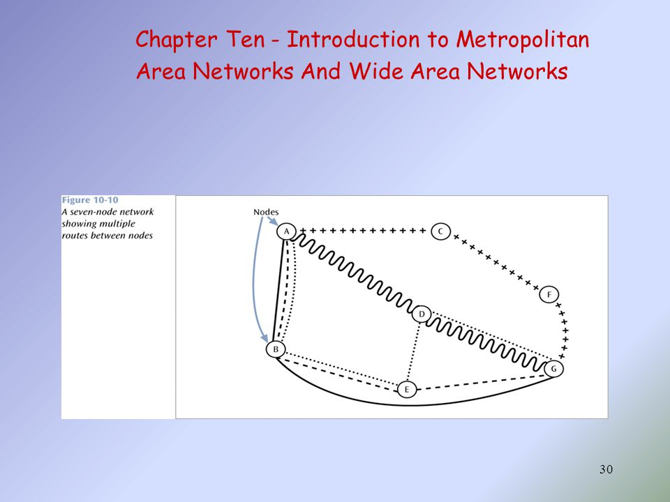 30 Chapter Ten - Introduction to Metropolitan Area Networks And Wide Area Networks