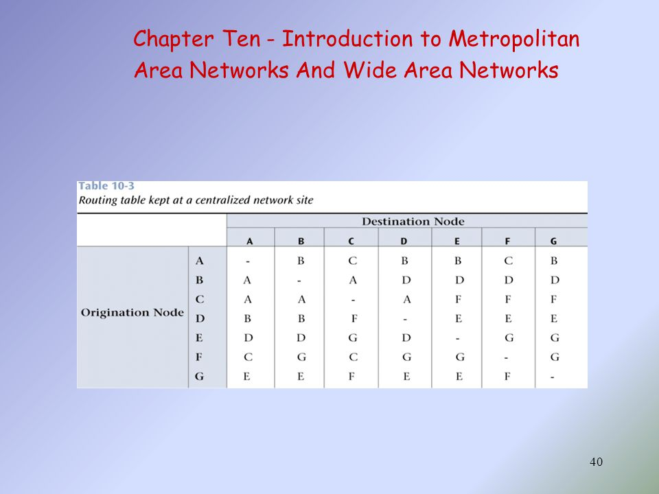 40 Chapter Ten - Introduction to Metropolitan Area Networks And Wide Area Networks