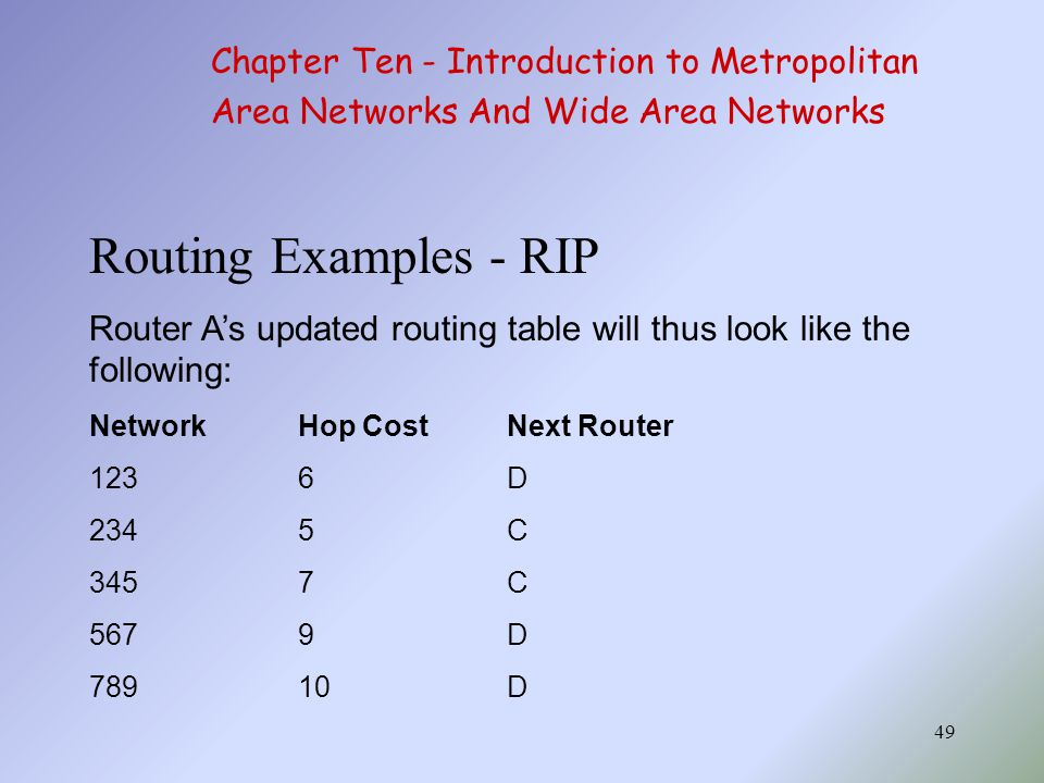 49 Routing Examples - RIP Router A's updated routing table will thus look like the following: NetworkHop CostNext Router 1236D 2345C 3457C 5679D 78910D Chapter Ten - Introduction to Metropolitan Area Networks And Wide Area Networks