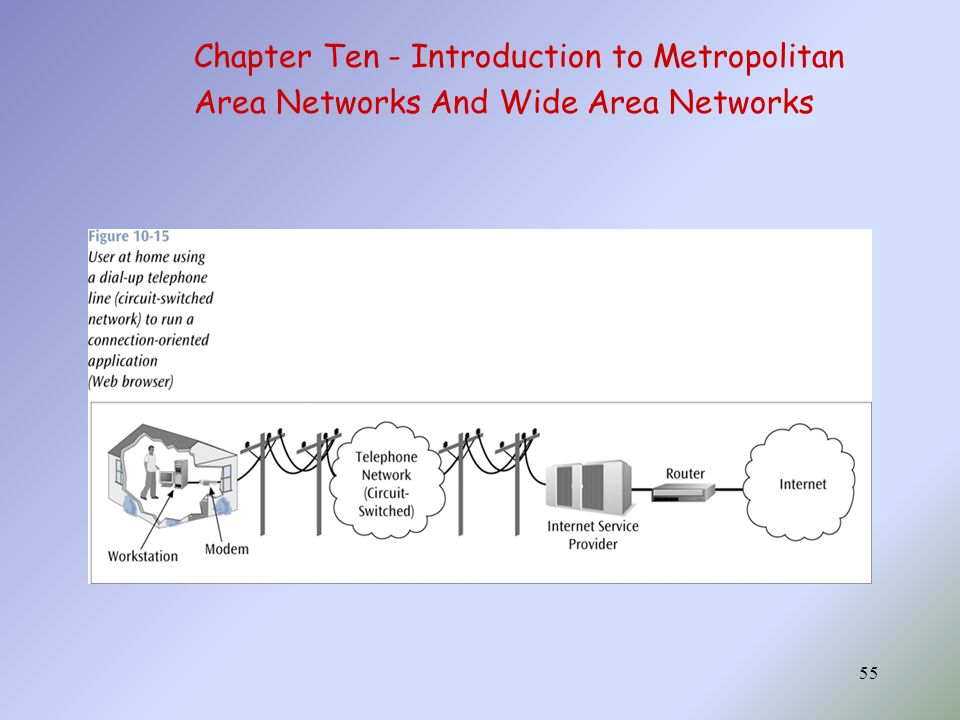 55 Chapter Ten - Introduction to Metropolitan Area Networks And Wide Area Networks