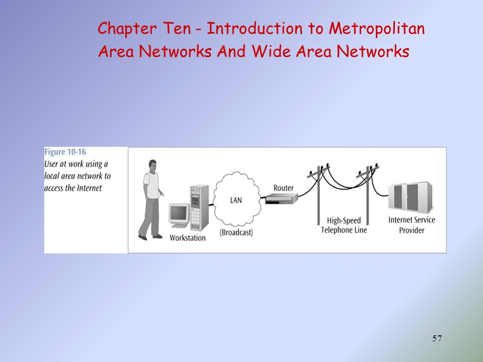 57 Chapter Ten - Introduction to Metropolitan Area Networks And Wide Area Networks