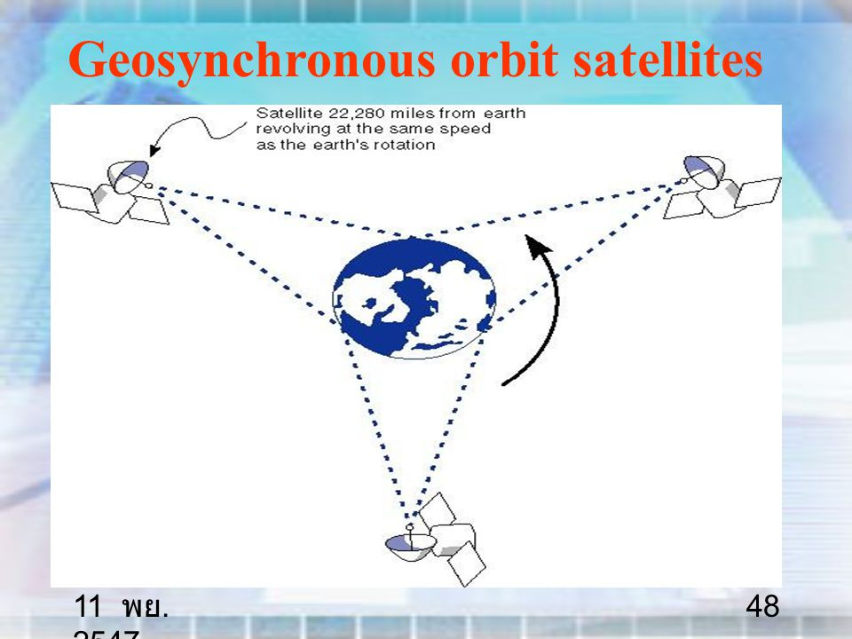 11 พย. 2547 48 Geosynchronous orbit satellites