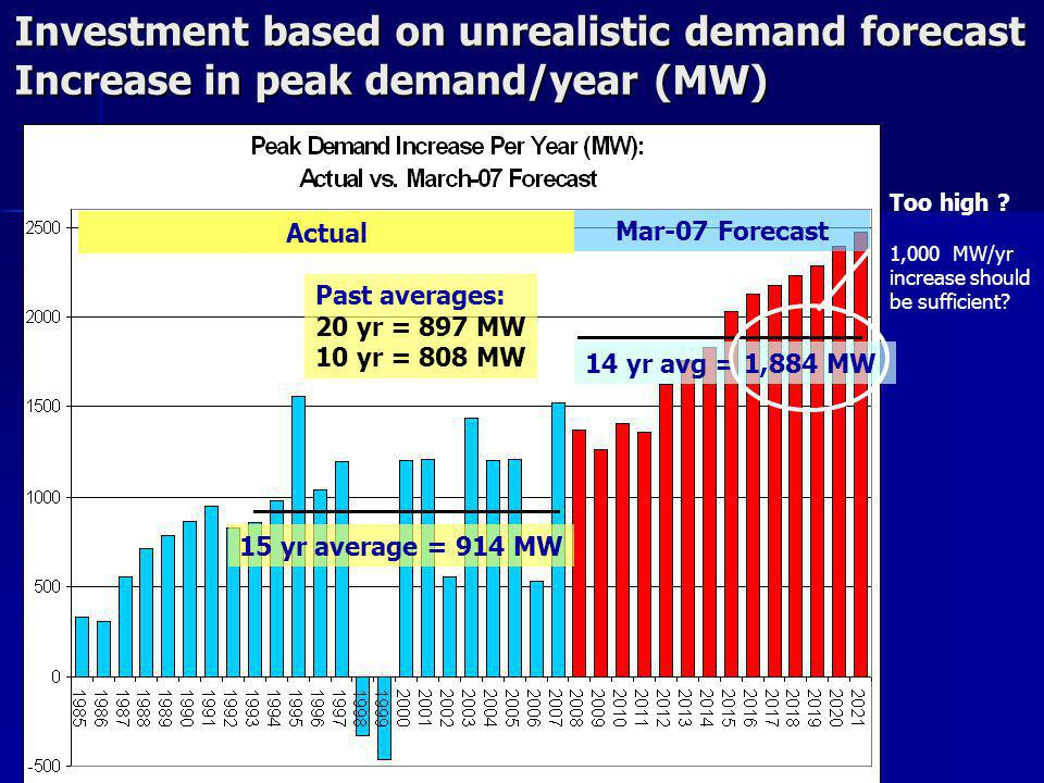 Too high . 1,000 MW/yr increase should be sufficient.