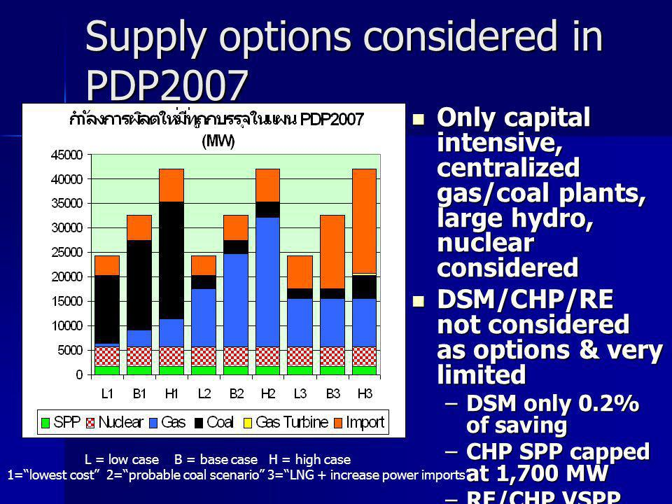 Supply options considered in PDP2007 Only capital intensive, centralized gas/coal plants, large hydro, nuclear considered Only capital intensive, centralized gas/coal plants, large hydro, nuclear considered DSM/CHP/RE not considered as options & very limited DSM/CHP/RE not considered as options & very limited –DSM only 0.2% of saving –CHP SPP capped at 1,700 MW –RE/CHP VSPP capped at 1,100 MW L = low case B = base case H = high case 1= lowest cost 2= probable coal scenario 3= LNG + increase power imports