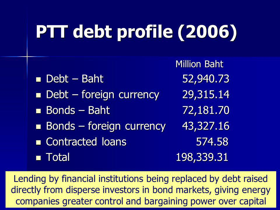 PTT debt profile (2006) Million Baht Debt – Baht 52,940.73 Debt – Baht 52,940.73 Debt – foreign currency 29,315.14 Debt – foreign currency 29,315.14 Bonds – Baht 72,181.70 Bonds – Baht 72,181.70 Bonds – foreign currency 43,327.16 Bonds – foreign currency 43,327.16 Contracted loans 574.58 Contracted loans 574.58 Total198,339.31 Total198,339.31 Lending by financial institutions being replaced by debt raised directly from disperse investors in bond markets, giving energy companies greater control and bargaining power over capital