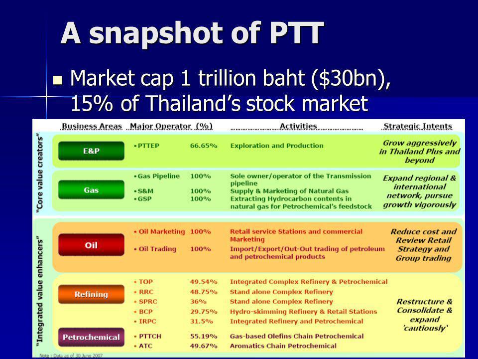 A snapshot of PTT Market cap 1 trillion baht ($30bn), 15% of Thailand's stock market Market cap 1 trillion baht ($30bn), 15% of Thailand's stock market