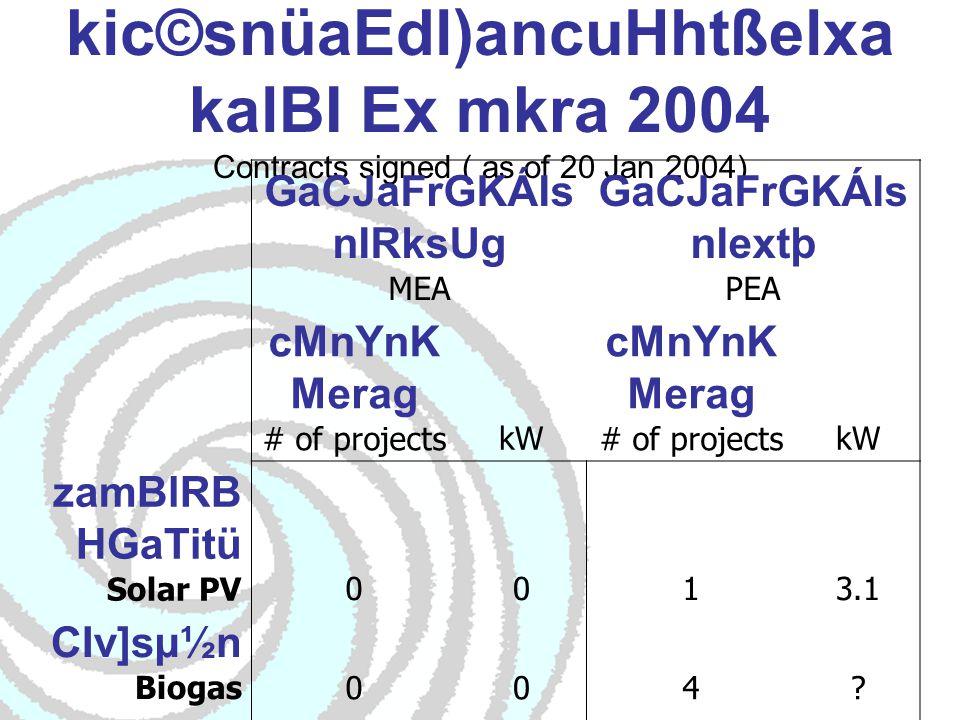 kic©snüaEdl)ancuHhtßelxa kalBI Ex mkra 2004 Contracts signed ( as of 20 Jan 2004) GaCJaFrGKÁIs nIRksUg MEA GaCJaFrGKÁIs nIextþ PEA cMnYnK Merag # of projectskW cMnYnK Merag # of projectskW zamBlRB HGaTitü Solar PV0013.1 CIv]sµ½n Biogas004.