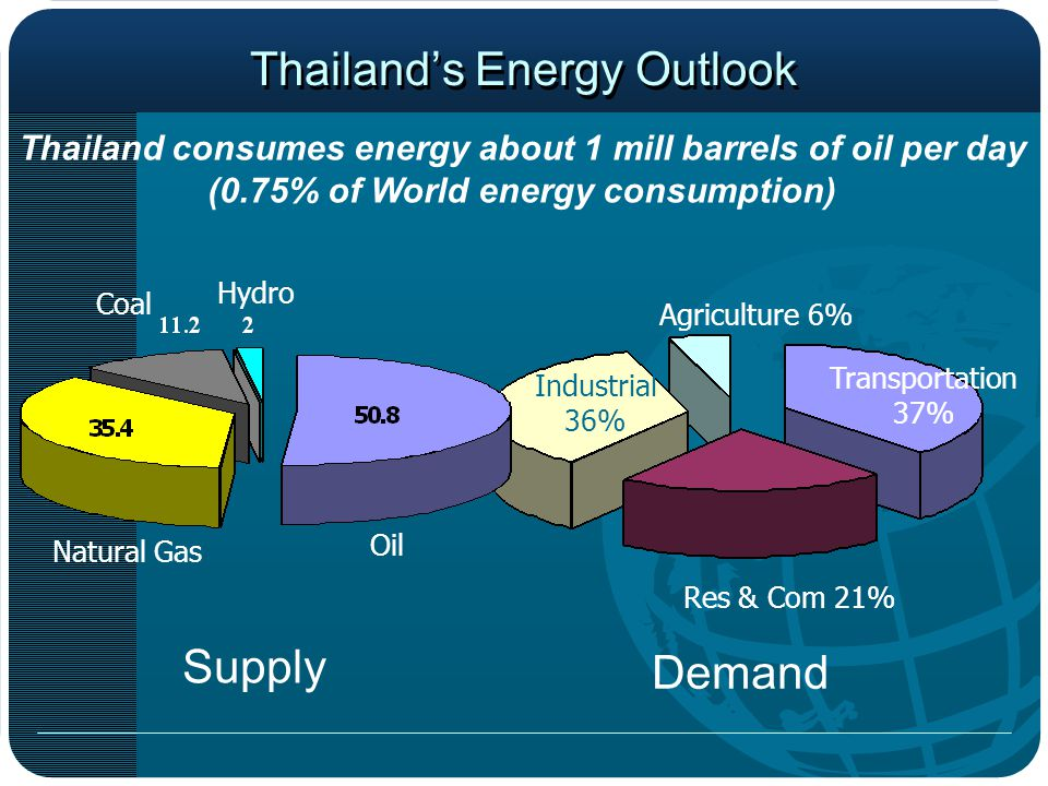 Thailand's Energy Situations Energy is basic factor of economic development In 2005, energy costs accounted to about 15% of GDP Oil imports accounted to 12% of total import values 60% of commercial energy was imported or about 700 billion baht Still rooms for energy efficiency improvement Transport 37% Industry 36% Resident & Commercial 21% Agriculture 6%