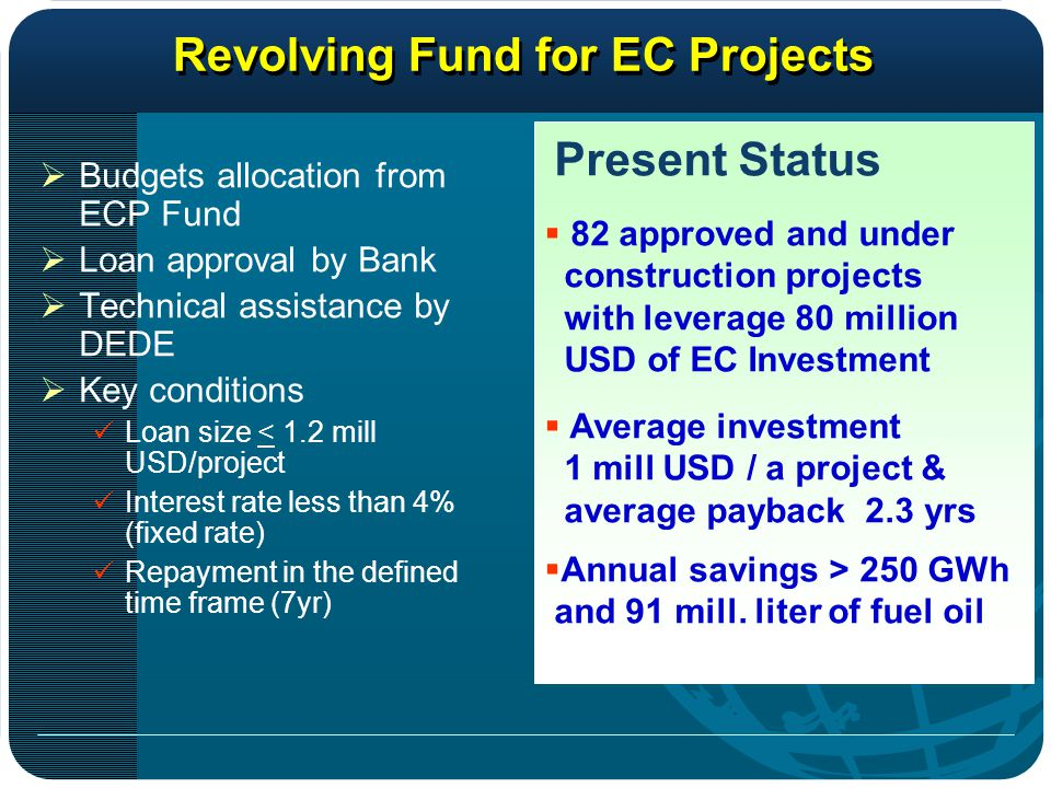 Revolving Fund for EC Projects  Budgets allocation from ECP Fund  Loan approval by Bank  Technical assistance by DEDE  Key conditions Loan size < 1.2 mill USD/project Interest rate less than 4% (fixed rate) Repayment in the defined time frame (7yr) Present Status  82 approved and under construction projects with leverage 80 million USD of EC Investment  Average investment 1 mill USD / a project & average payback 2.3 yrs  Annual savings > 250 GWh and 91 mill.