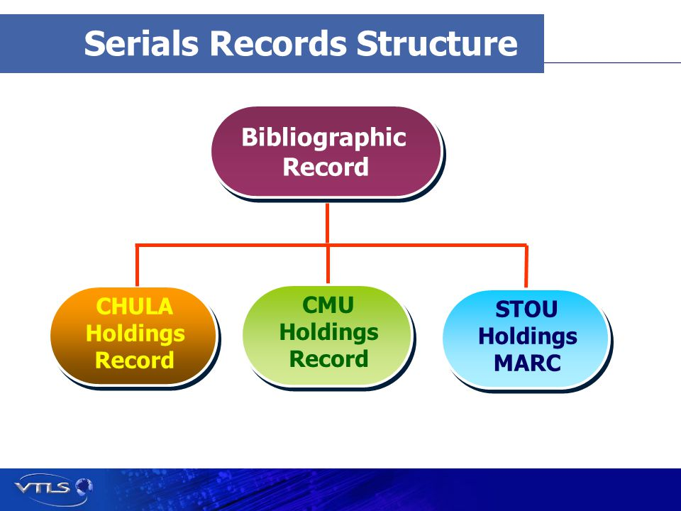 Visionary Technology in Library Solutions Serials Records Structure Bibliographic Record Bibliographic Record CHULA Holdings Record CMU Holdings Record STOU Holdings MARC