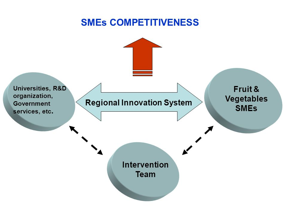Fruit & Vegetables SMEs Universities, R&D organization, Government services, etc.