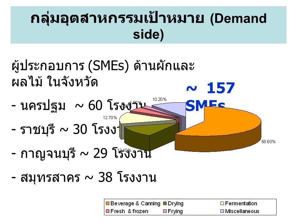 ~ 157 SMEs ผู้ประกอบการ (SMEs) ด้านผักและ ผลไม้ ในจังหวัด - นครปฐม ~ 60 โรงงาน - ราชบุรี ~ 30 โรงงาน - กาญจนบุรี ~ 29 โรงงาน - สมุทรสาคร ~ 38 โรงงาน กลุ่มอุตสาหกรรมเป้าหมาย (Demand side)