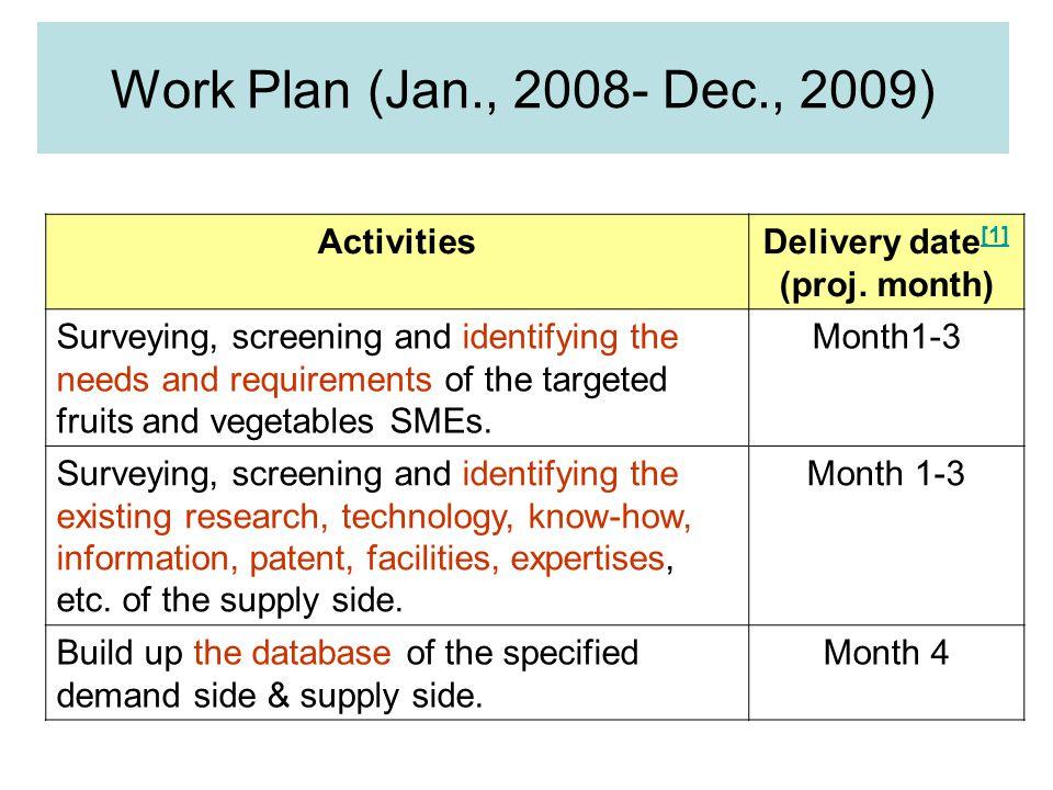 ActivitiesDelivery date [1] (proj.