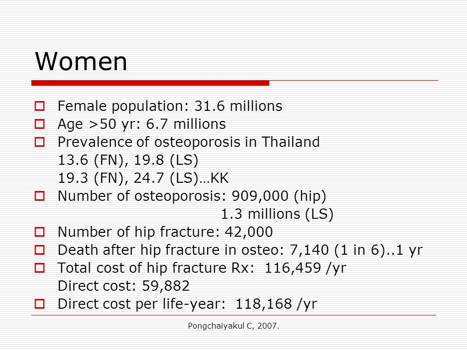 Pongchaiyakul C, 2007. Women  Female population: 31.6 millions  Age >50 yr: 6.7 millions  Prevalence of osteoporosis in Thailand 13.6 (FN), 19.8 (L