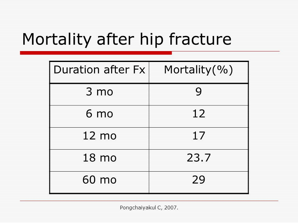Pongchaiyakul C, 2007. Mortality after hip fracture Duration after FxMortality(%) 3 mo9 6 mo12 12 mo17 18 mo23.7 60 mo29