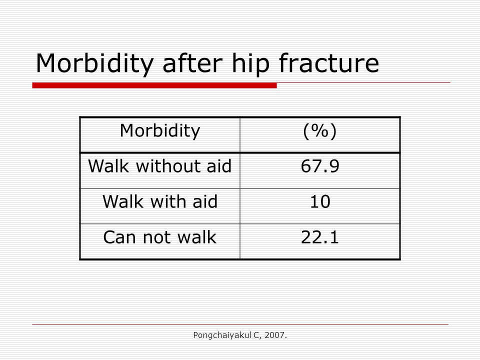 Pongchaiyakul C, 2007. Morbidity after hip fracture Morbidity(%) Walk without aid67.9 Walk with aid10 Can not walk22.1