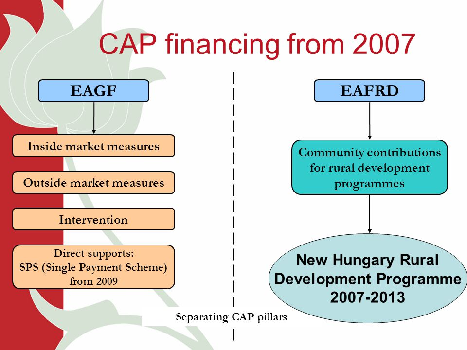 CAP financing from 2007 EAGF Inside market measures Outside market measures Intervention Direct supports: SPS (Single Payment Scheme) from 2009 Community contributions for rural development programmes EAFRD Separating CAP pillars New Hungary Rural Development Programme 2007-2013