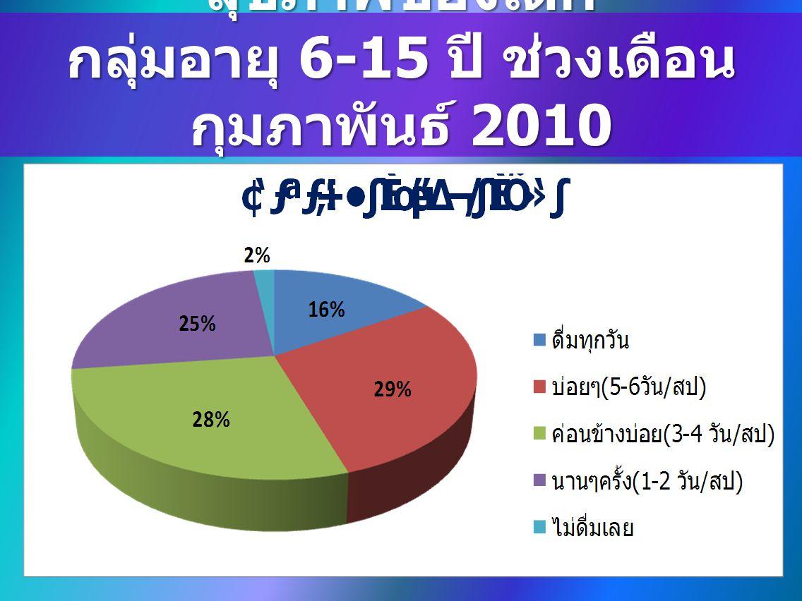 การสำรวจสภาวะพฤติกรรม สุขภาพของเด็ก กลุ่มอายุ 6-15 ปี ช่วงเดือน กุมภาพันธ์ 2010