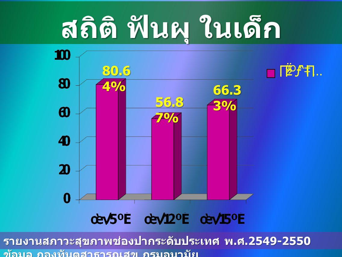 สถิติ ฟันผุ ในเด็ก 80.6 4% 56.8 7% 66.3 3% รายงานสภาวะสุขภาพช่องปากระดับประเทศ พ.