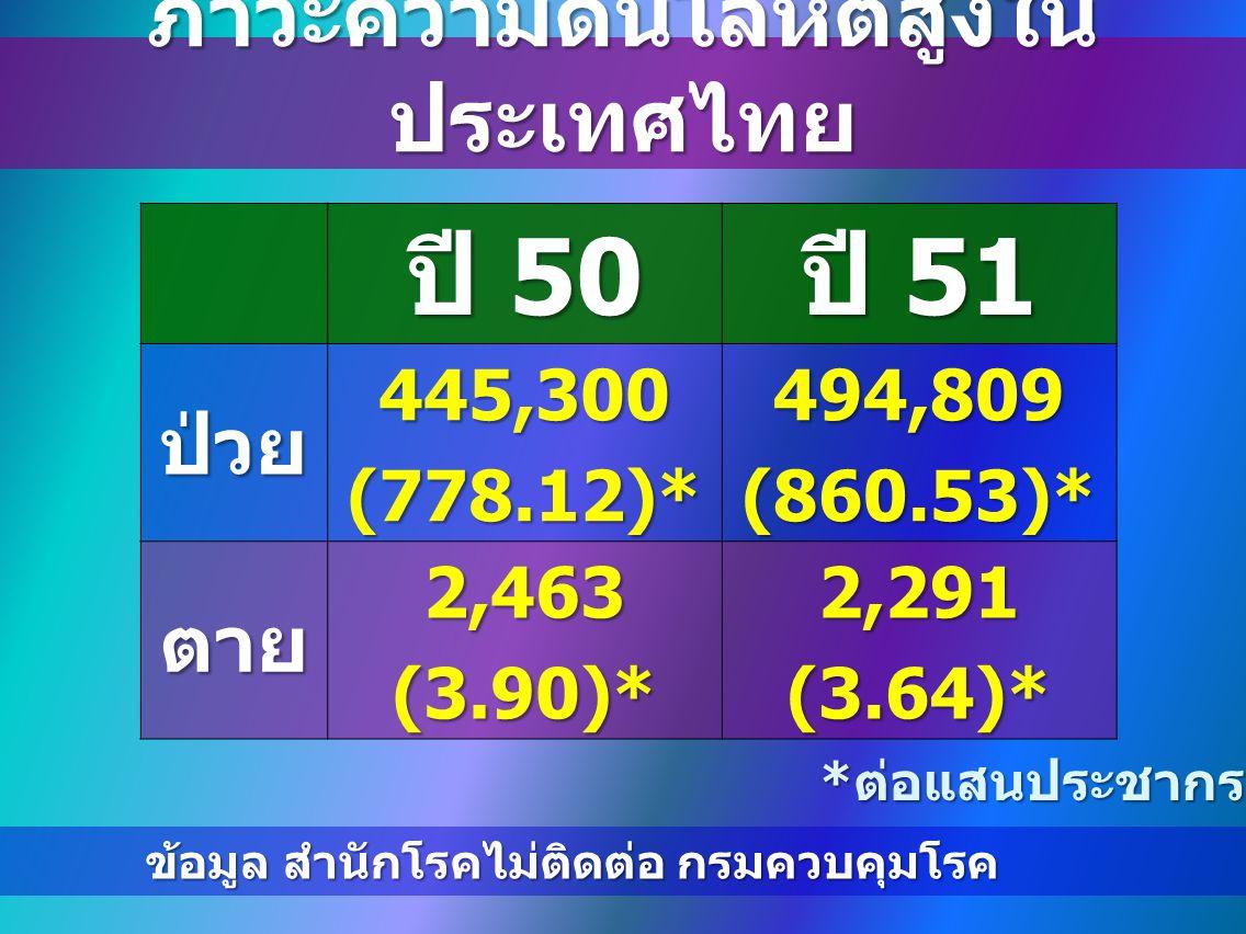 ภาวะความดันโลหิตสูงใน ประเทศไทย ปี 50 ปี 51 ป่วย445,300(778.12)*494,809(860.53)* ตาย2,463(3.90)*2,291(3.64)* * ต่อแสนประชากร ข้อมูล สำนักโรคไม่ติดต่อ กรมควบคุมโรค ข้อมูล สำนักโรคไม่ติดต่อ กรมควบคุมโรค