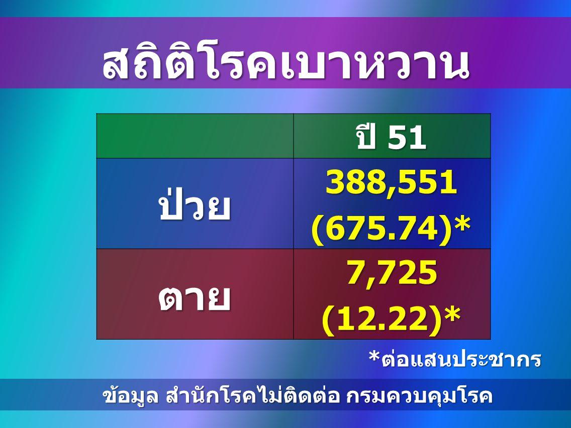 สถิติโรคเบาหวาน ปี 51 ป่วย388,551(675.74)* ตาย7,725(12.22)* * ต่อแสนประชากร ข้อมูล สำนักโรคไม่ติดต่อ กรมควบคุมโรค