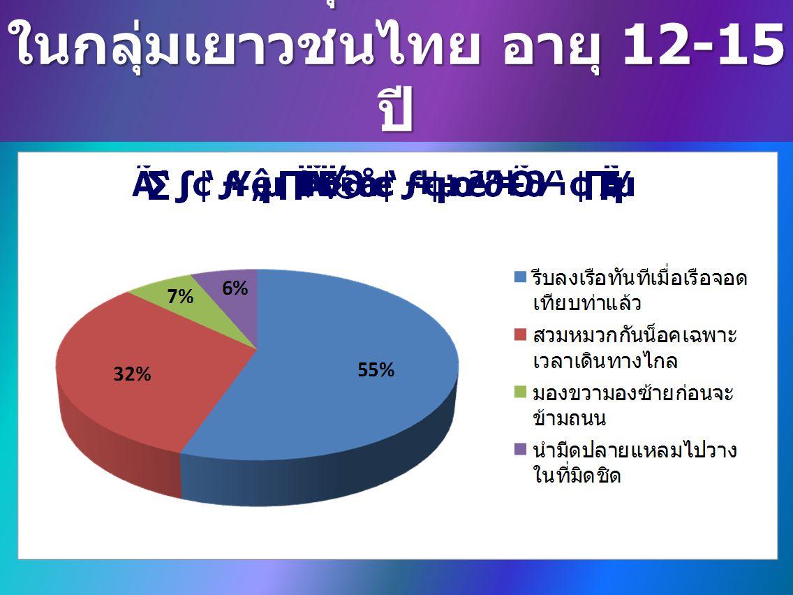 การสำรวจระดับการรู้เท่าทันด้าน สุขภาพ ในกลุ่มเยาวชนไทย อายุ 12-15 ปี