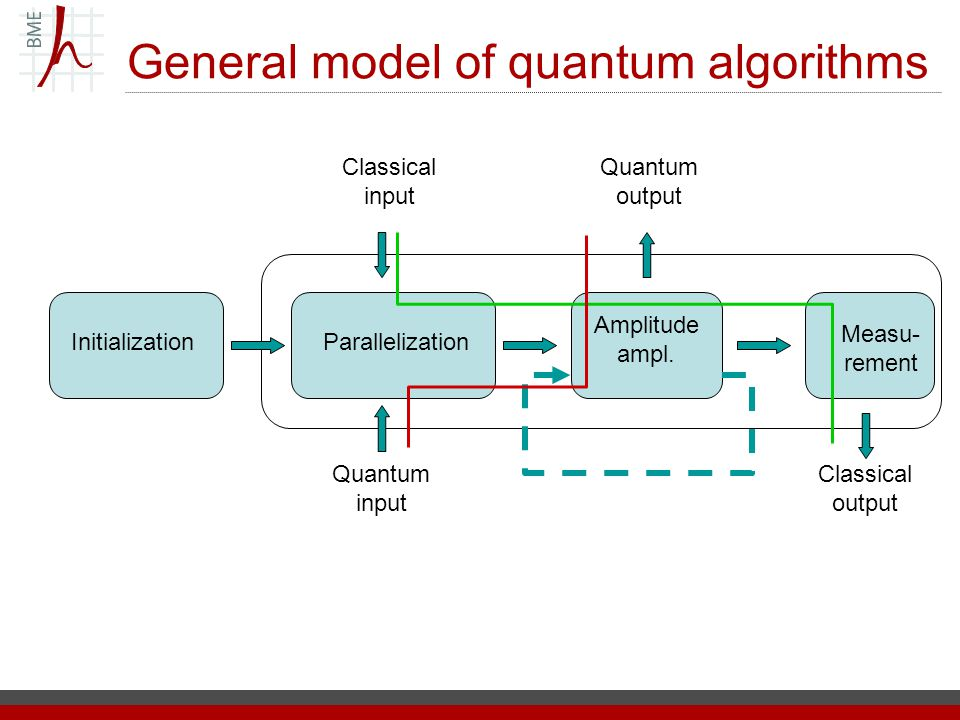 General model of quantum algorithms InitializationParallelization Amplitude ampl.