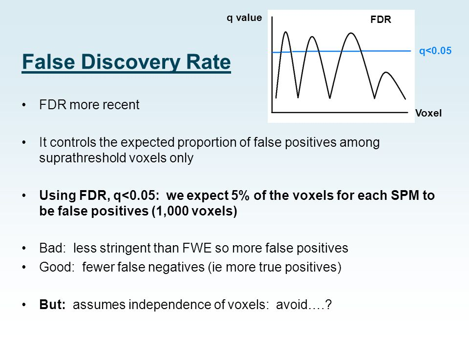 False Discovery Rate FDR more recent It controls the expected proportion of false positives among suprathreshold voxels only Using FDR, q<0.05: we exp