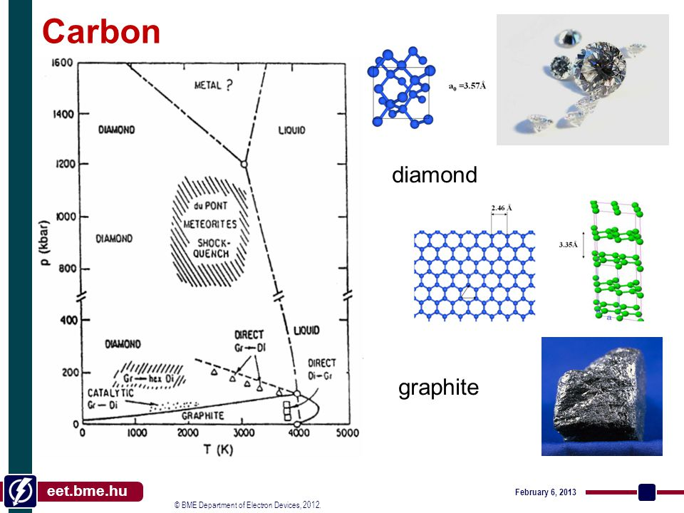 © BME Department of Electron Devices, 2012. eet.bme.hu Carbon diamond graphite February 6, 2013