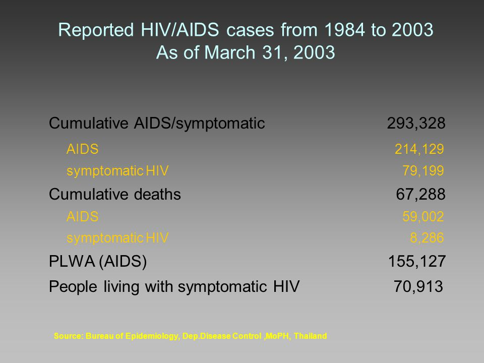 Reported HIV/AIDS cases from 1984 to 2003 As of March 31, 2003 Cumulative AIDS/symptomatic 293,328 AIDS 214,129 symptomatic HIV 79,199 Cumulative deaths 67,288 AIDS 59,002 symptomatic HIV 8,286 PLWA (AIDS) 155,127 People living with symptomatic HIV 70,913 Source: Bureau of Epidemiology, Dep.Disease Control,MoPH, Thailand