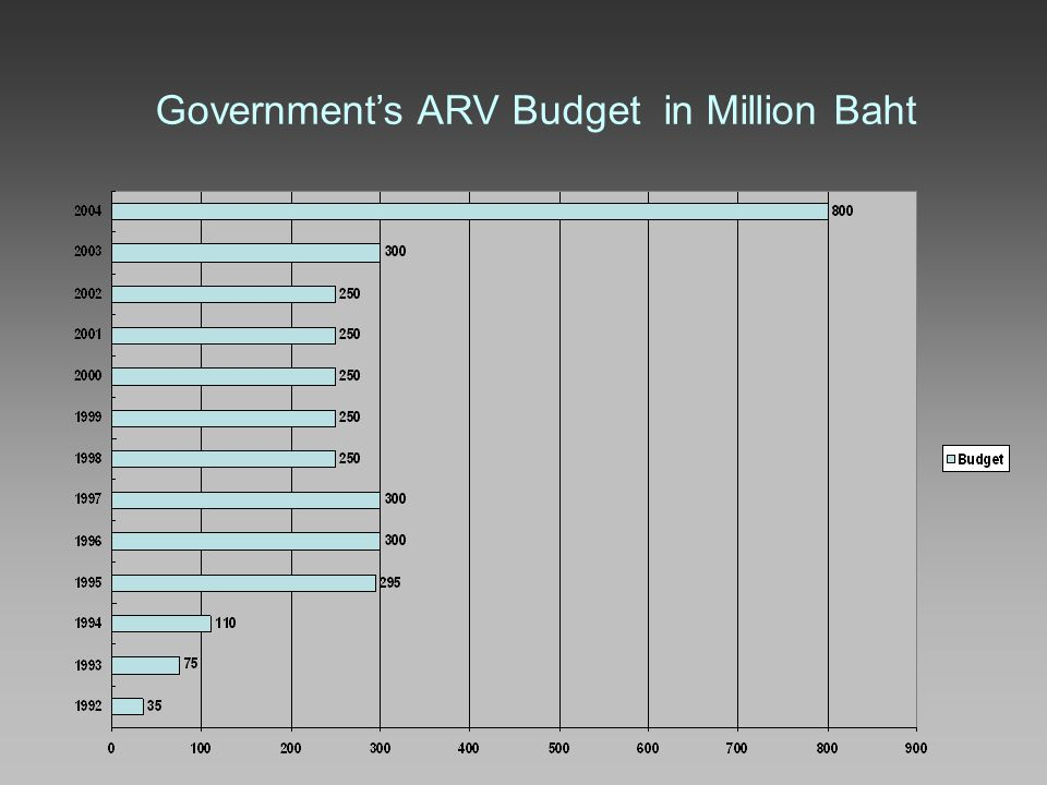 Government's ARV Budget in Million Baht