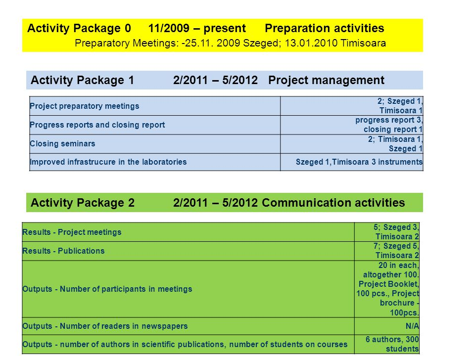 Activity Package 0 11/2009 – presentPreparation activities Preparatory Meetings:
