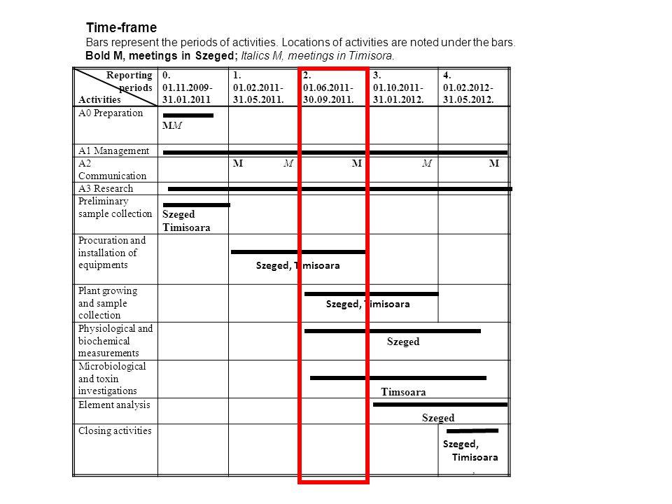Reporting periods Activities 0. 01.11.2009- 31.01.2011 1.