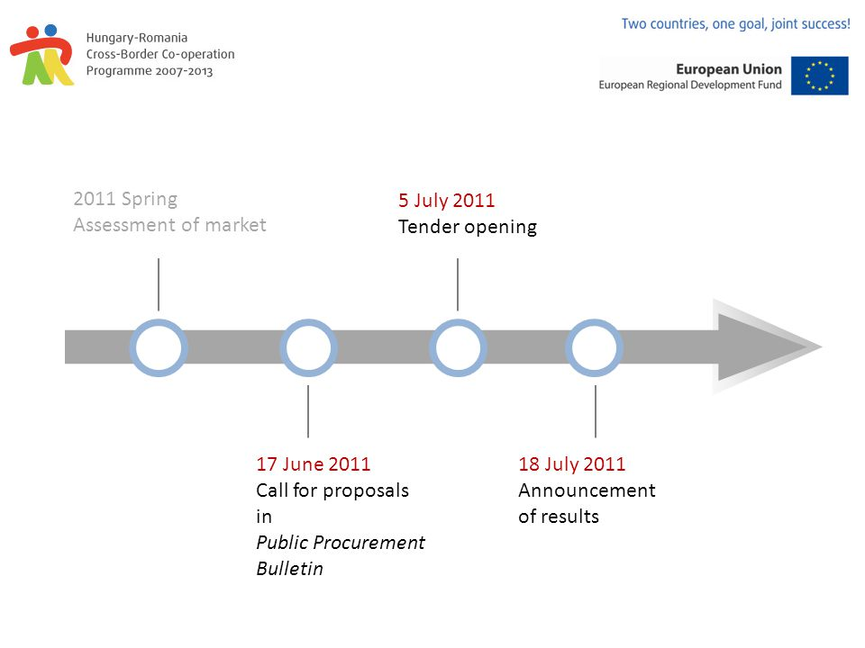2011 Spring Assessment of market 17 June 2011 Call for proposals in Public Procurement Bulletin 5 July 2011 Tender opening 18 July 2011 Announcement of results
