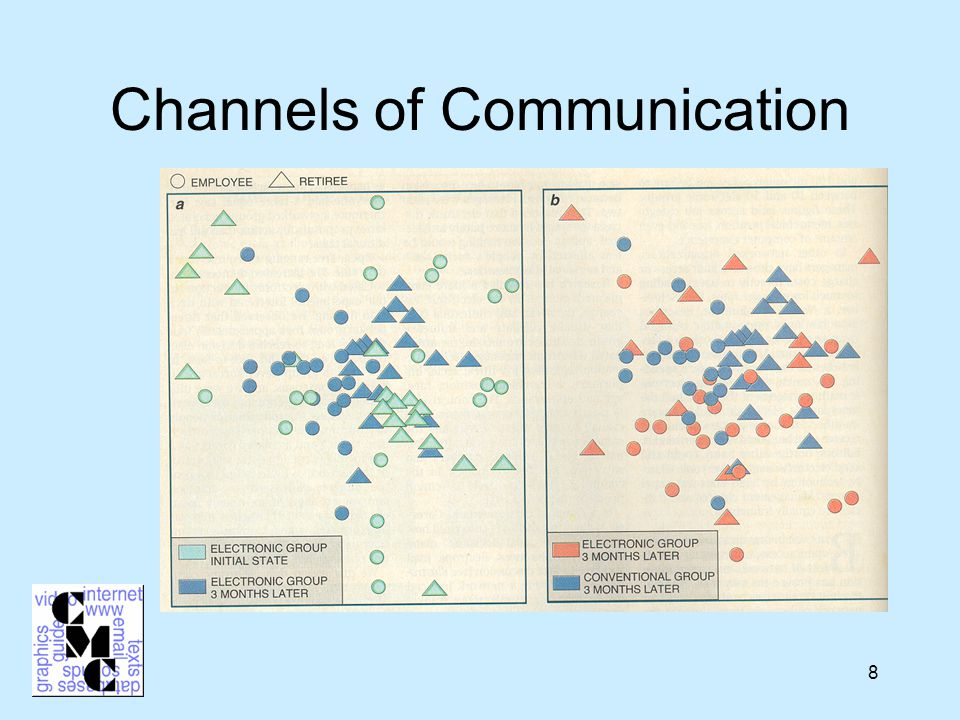 8 Channels of Communication