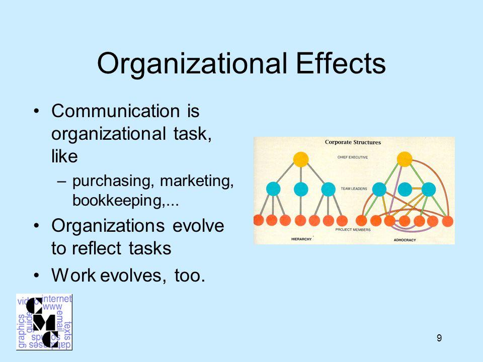 9 Organizational Effects Communication is organizational task, like –purchasing, marketing, bookkeeping,...