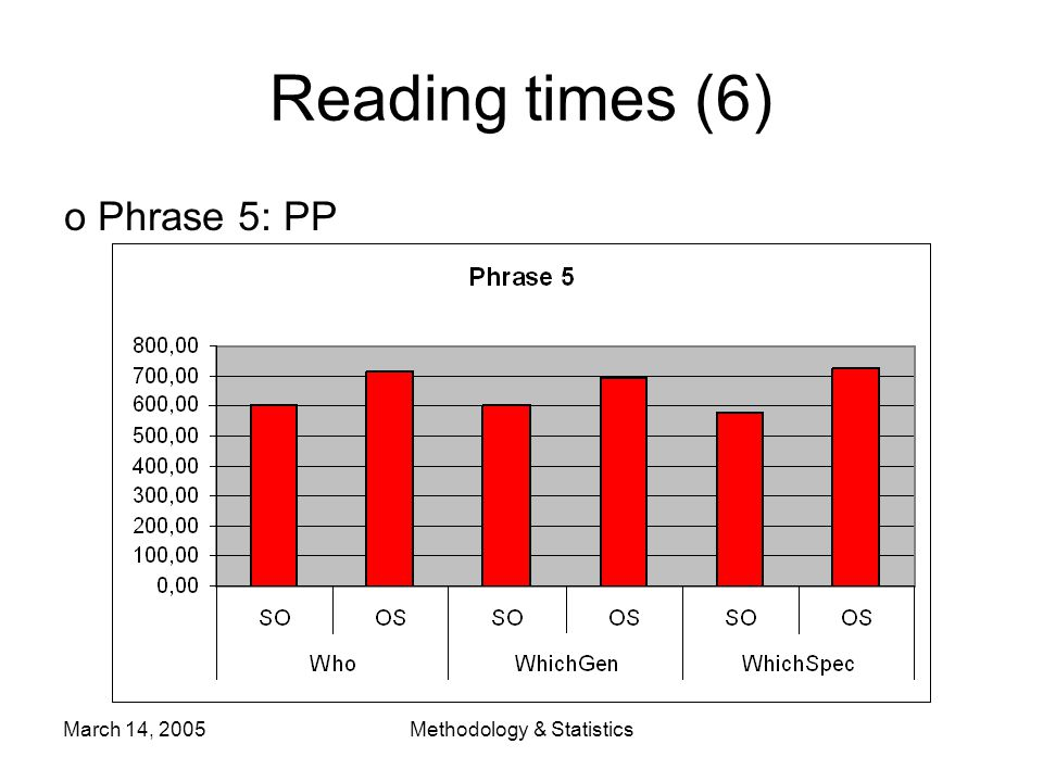March 14, 2005Methodology & Statistics o Phrase 5: PP Reading times (6)
