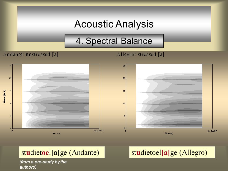 Acoustic Analysis andante: allegro: 1. Duration Subject 1 Left Shifts