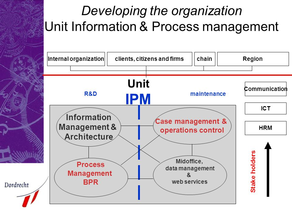 Developing the organization Unit Information & Process management Internal organizationclients, citizens and firmschainRegion Case management & operations control Midoffice, data management & web services Process Management BPR Information Management & Architecture Unit IPM R&Dmaintenance Communication ICT HRM Stake holders