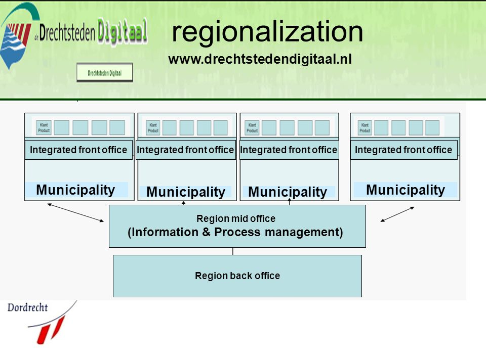 regionalization Region back office Region mid office (Information & Process management) Integrated front office Municipality www.drechtstedendigitaal.nl