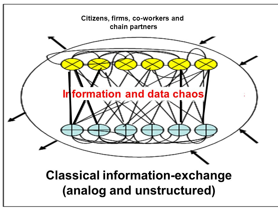 Classical information-exchange (analog and unstructured) Citizens, firms, co-workers and chain partners Information and data chaos