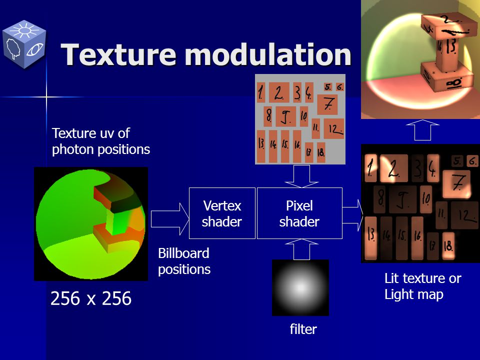 32 x 32 Texture modulation Texture uv of photon positions Vertex shader Billboard positions filter Pixel shader Lit texture or Light map 256 x 256