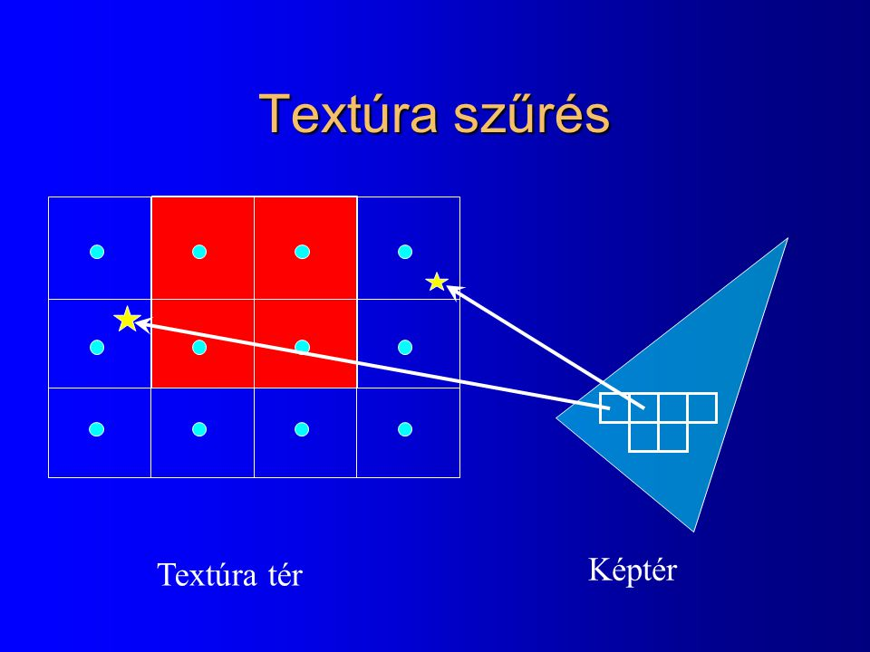 Textúra szűrés Textúra tér Képtér