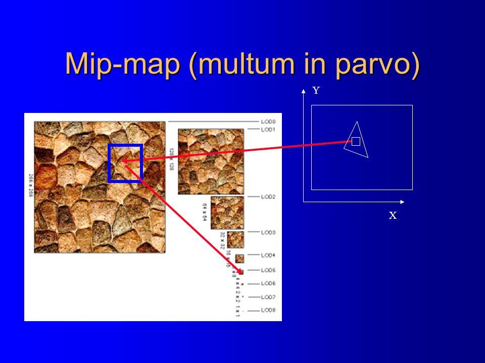 Mip-map (multum in parvo) X Y