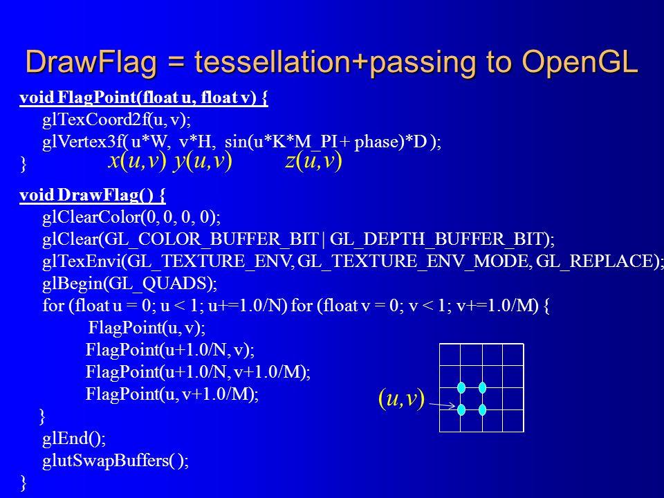 void FlagPoint(float u, float v) { glTexCoord2f(u, v); glVertex3f( u*W, v*H, sin(u*K*M_PI + phase)*D ); } void DrawFlag( ) { glClearColor(0, 0, 0, 0); glClear(GL_COLOR_BUFFER_BIT   GL_DEPTH_BUFFER_BIT); glTexEnvi(GL_TEXTURE_ENV, GL_TEXTURE_ENV_MODE, GL_REPLACE); glBegin(GL_QUADS); for (float u = 0; u < 1; u+=1.0/N) for (float v = 0; v < 1; v+=1.0/M) { FlagPoint(u, v); FlagPoint(u+1.0/N, v); FlagPoint(u+1.0/N, v+1.0/M); FlagPoint(u, v+1.0/M); } glEnd(); glutSwapBuffers( ); } DrawFlag = tessellation+passing to OpenGL x(u,v) y(u,v) z(u,v) (u,v)