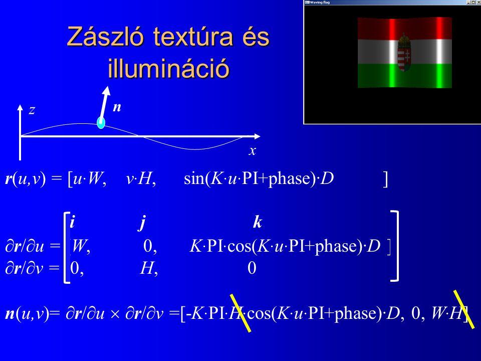 Zászló textúra és illumináció x z r(u,v) = [u · W, v · H, sin(K · u · PI+phase)·D ]  r/  u = [W, 0, K · PI · cos(K · u · PI+phase)·D ]  r/  v = [0, H, 0 ] n(u,v)=  r/  u   r/  v =[-K · PI · H · cos(K · u · PI+phase)·D, 0, W · H] n [i j k ]