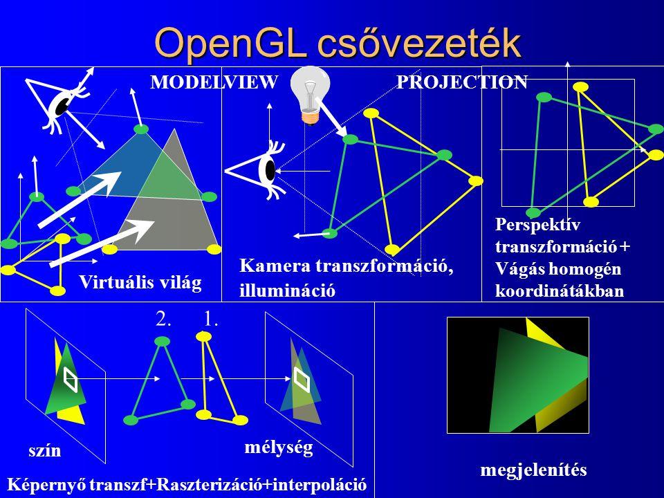 OpenGL csővezeték Virtuális világ Kamera transzformáció, illumináció Perspektív transzformáció + Vágás homogén koordinátákban 1.2. Képernyő transzf+Ra