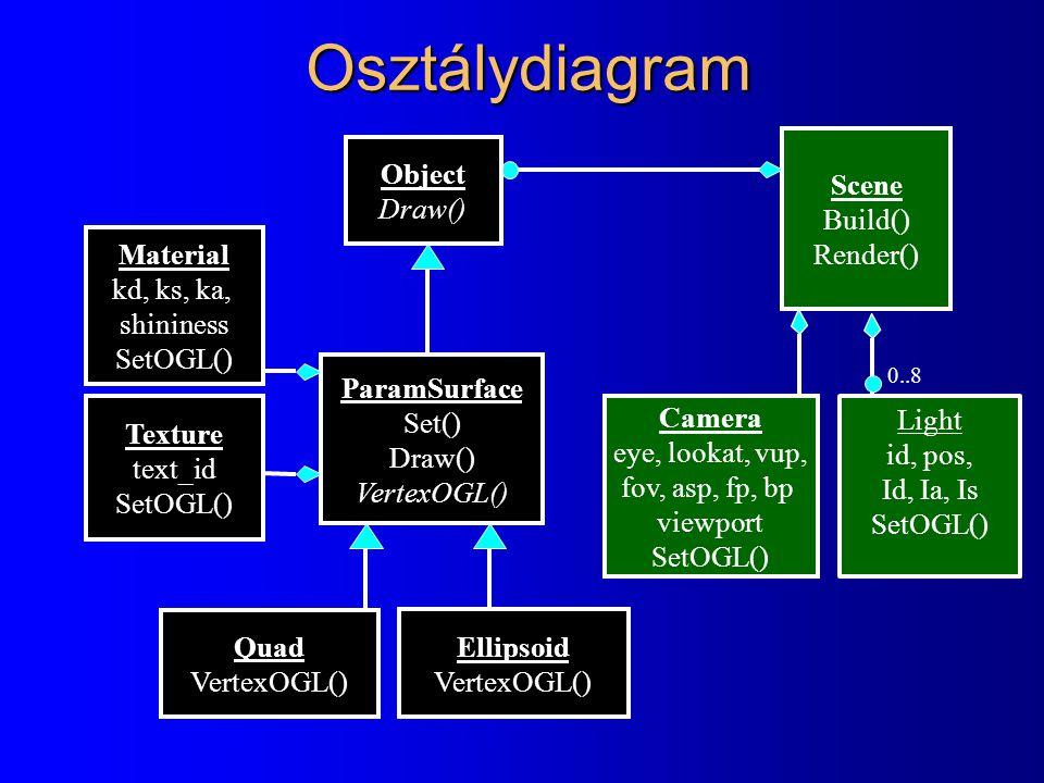 Osztálydiagram Scene Build() Render() Camera eye, lookat, vup, fov, asp, fp, bp viewport SetOGL() ParamSurface Set() Draw() VertexOGL() Material kd, ks, ka, shininess SetOGL() Ellipsoid VertexOGL() Quad VertexOGL() Texture text_id SetOGL() Light id, pos, Id, Ia, Is SetOGL() 0..8 Object Draw()