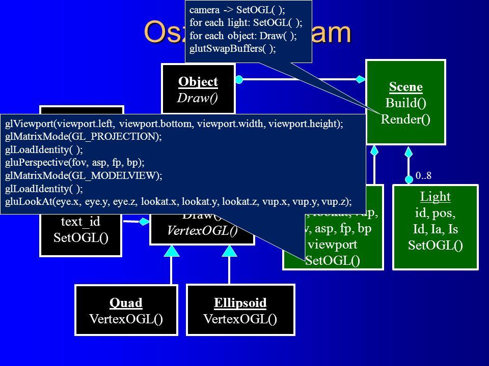 Osztálydiagram Scene Build() Render() Camera eye, lookat, vup, fov, asp, fp, bp viewport SetOGL() ParamSurface Set() Draw() VertexOGL() Material kd, ks, ka, shininess SetOGL() Ellipsoid VertexOGL() Quad VertexOGL() Texture text_id SetOGL() Light id, pos, Id, Ia, Is SetOGL() 0..8 Object Draw() glViewport(viewport.left, viewport.bottom, viewport.width, viewport.height); glMatrixMode(GL_PROJECTION); glLoadIdentity( ); gluPerspective(fov, asp, fp, bp); glMatrixMode(GL_MODELVIEW); glLoadIdentity( ); gluLookAt(eye.x, eye.y, eye.z, lookat.x, lookat.y, lookat.z, vup.x, vup.y, vup.z); camera -> SetOGL( ); for each light: SetOGL( ); for each object: Draw( ); glutSwapBuffers( );