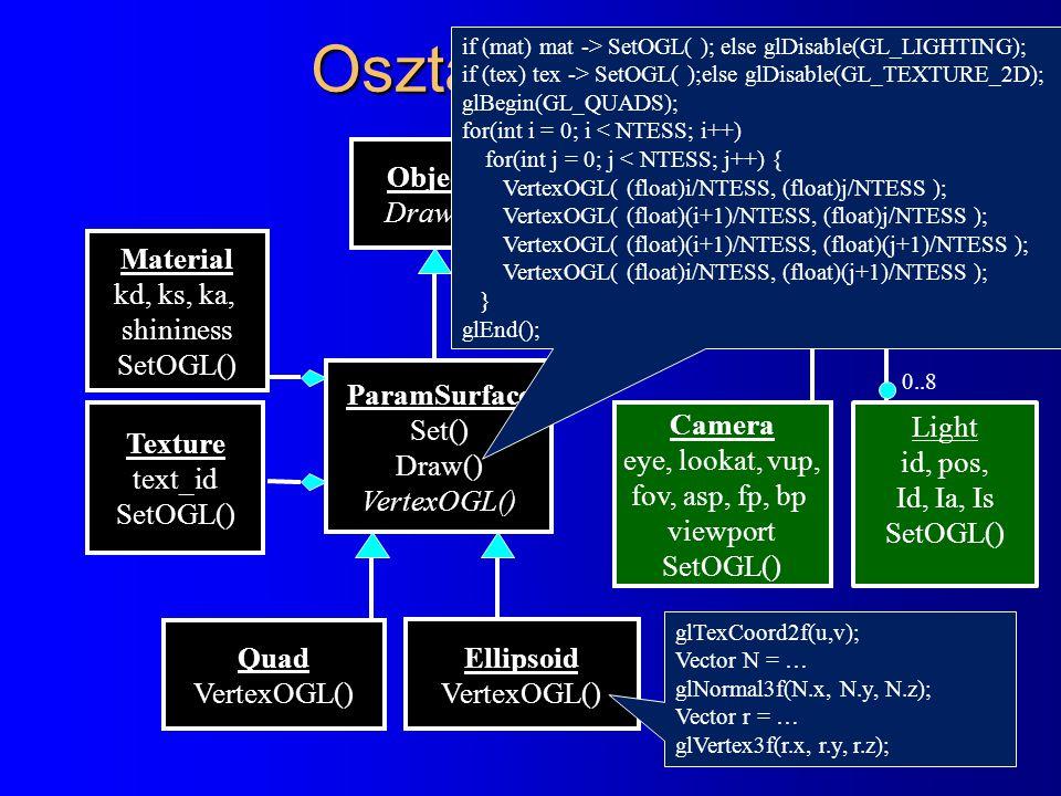 Osztálydiagram Scene Build() Render() Camera eye, lookat, vup, fov, asp, fp, bp viewport SetOGL() ParamSurface Set() Draw() VertexOGL() Material kd, ks, ka, shininess SetOGL() Ellipsoid VertexOGL() Quad VertexOGL() Texture text_id SetOGL() Light id, pos, Id, Ia, Is SetOGL() 0..8 Object Draw() if (mat) mat -> SetOGL( ); else glDisable(GL_LIGHTING); if (tex) tex -> SetOGL( );else glDisable(GL_TEXTURE_2D); glBegin(GL_QUADS); for(int i = 0; i < NTESS; i++) for(int j = 0; j < NTESS; j++) { VertexOGL( (float)i/NTESS, (float)j/NTESS ); VertexOGL( (float)(i+1)/NTESS, (float)j/NTESS ); VertexOGL( (float)(i+1)/NTESS, (float)(j+1)/NTESS ); VertexOGL( (float)i/NTESS, (float)(j+1)/NTESS ); } glEnd(); glTexCoord2f(u,v); Vector N = … glNormal3f(N.x, N.y, N.z); Vector r = … glVertex3f(r.x, r.y, r.z);
